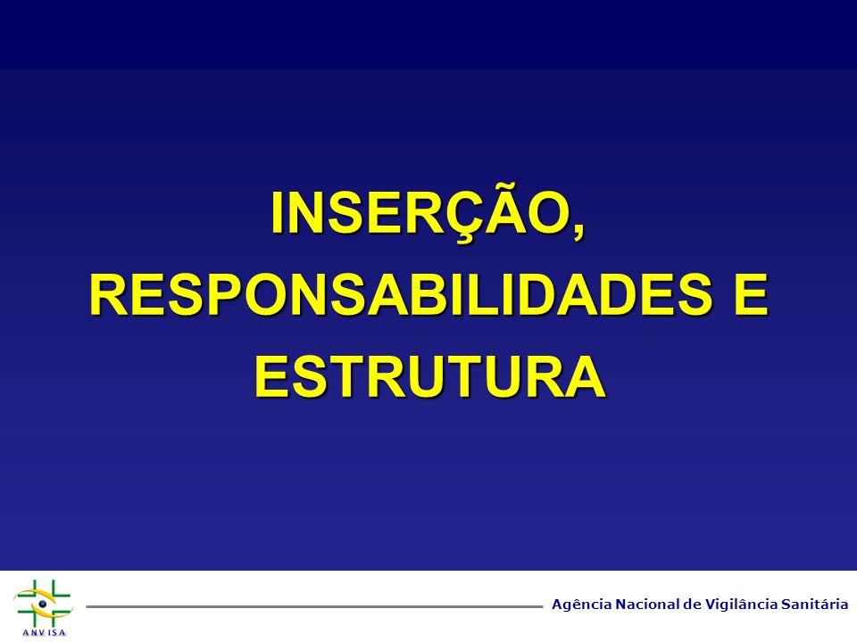 Agência Nacional de Vigilância Sanitária INSERÇÃO, RESPONSABILIDADES E ESTRUTURA