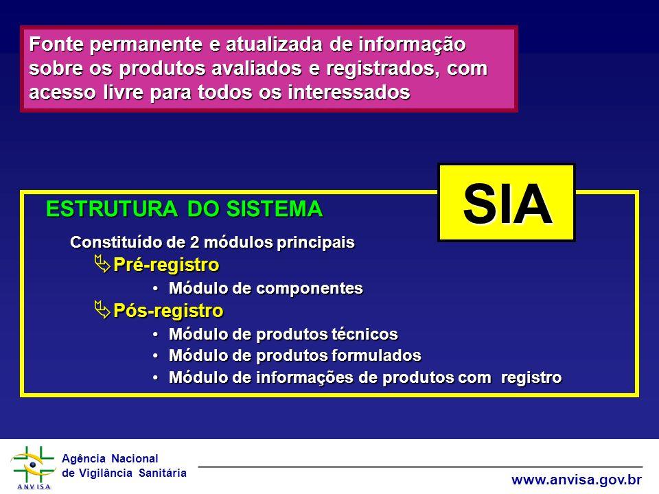 Agência Nacional de Vigilância Sanitária www.anvisa.gov.br ESTRUTURA DO SISTEMA Constituído de 2 módulos principais Pré-registro Pré-registro Módulo d
