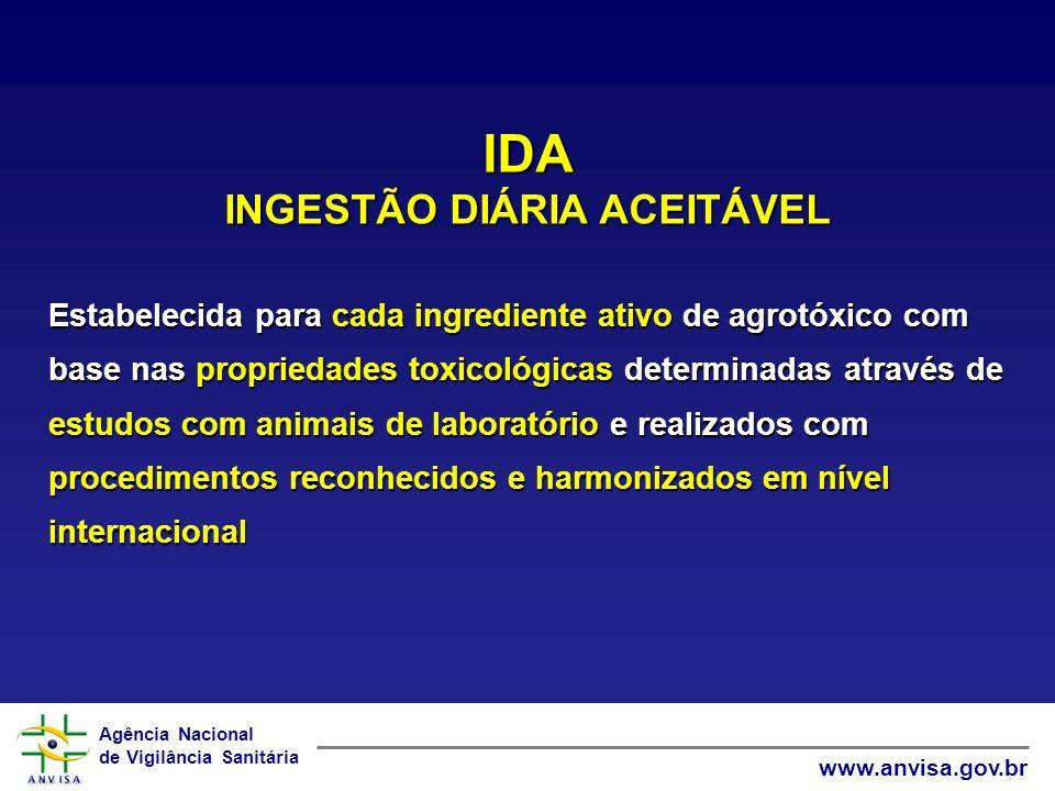 Agência Nacional de Vigilância Sanitária www.anvisa.gov.br IDA INGESTÃO DIÁRIA ACEITÁVEL Estabelecida para cada ingrediente ativo de agrotóxico com ba