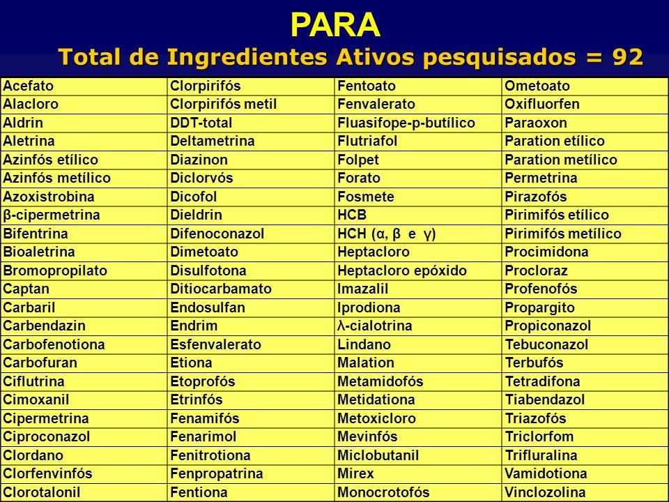 Agência Nacional de Vigilância Sanitária www.anvisa.gov.br Total de Ingredientes Ativos pesquisados = 92 AcefatoClorpirifósFentoatoOmetoato AlacloroCl