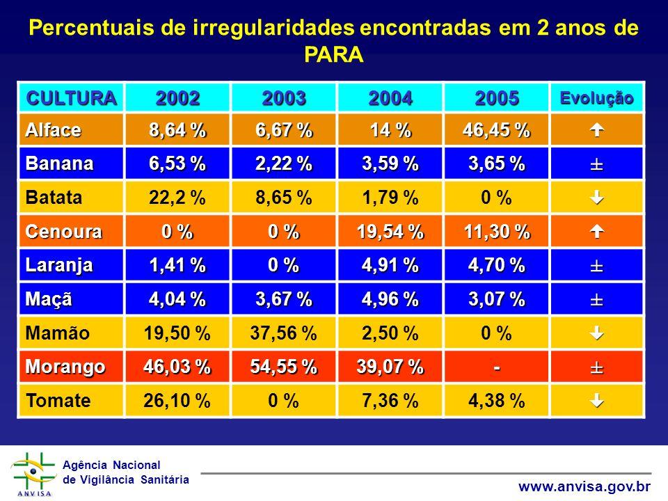 Agência Nacional de Vigilância Sanitária www.anvisa.gov.br Percentuais de irregularidades encontradas em 2 anos de PARA CULTURA2002200320042005Evoluçã