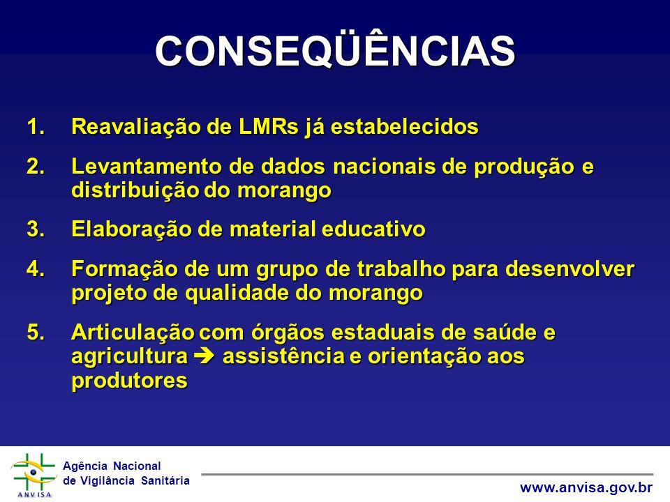 Agência Nacional de Vigilância Sanitária www.anvisa.gov.br CONSEQÜÊNCIAS 1.Reavaliação de LMRs já estabelecidos 2.Levantamento de dados nacionais de p