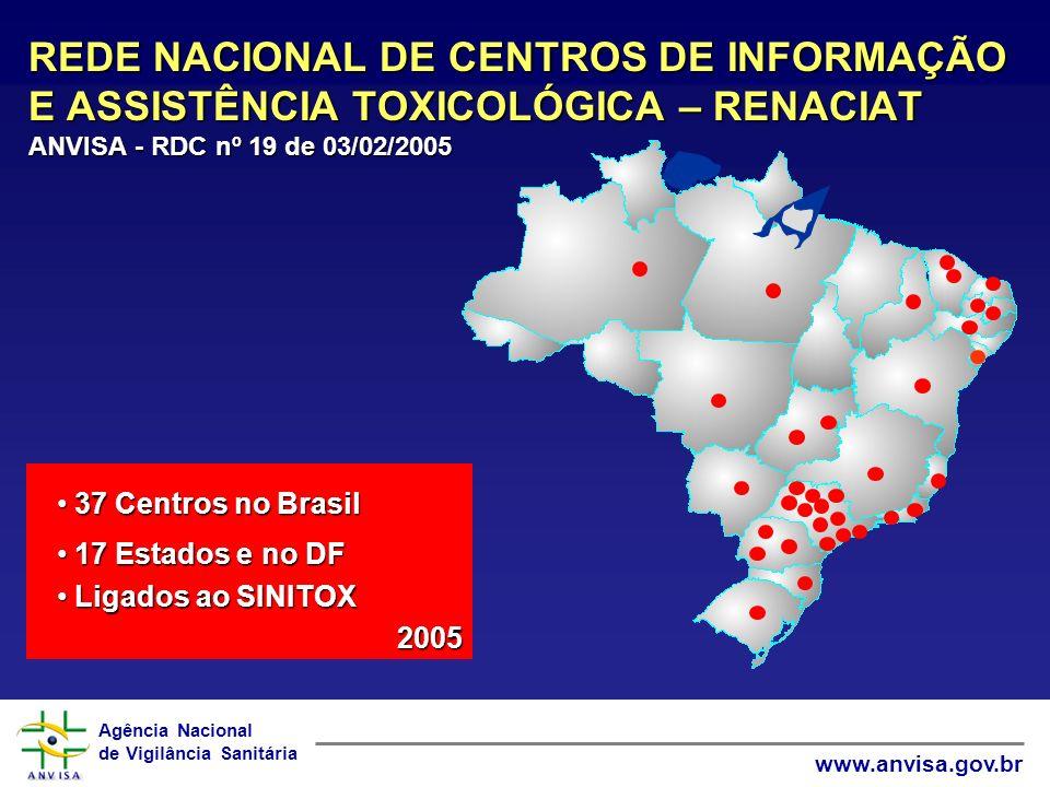Agência Nacional de Vigilância Sanitária www.anvisa.gov.br 37 Centros no Brasil 37 Centros no Brasil 17 Estados e no DF 17 Estados e no DF Ligados ao