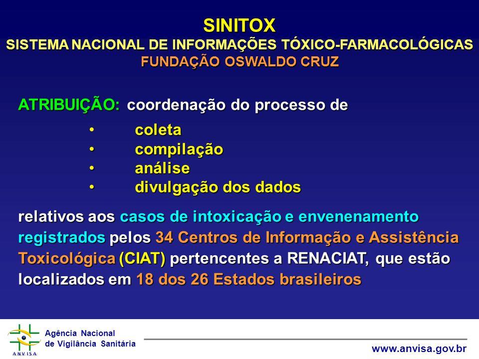 Agência Nacional de Vigilância Sanitária www.anvisa.gov.br SINITOX SISTEMA NACIONAL DE INFORMAÇÕES TÓXICO-FARMACOLÓGICAS FUNDAÇÃO OSWALDO CRUZ ATRIBUI