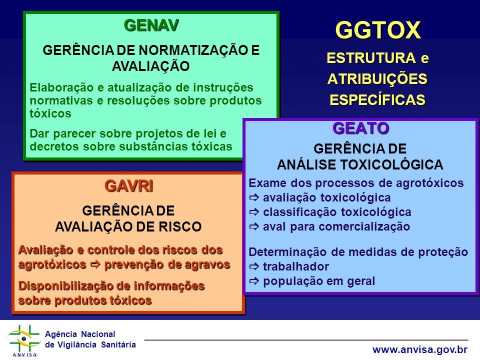 Agência Nacional de Vigilância Sanitária www.anvisa.gov.br GAVRI GERÊNCIA DE AVALIAÇÃO DE RISCO Avaliação e controle dos riscos dos agrotóxicos preven