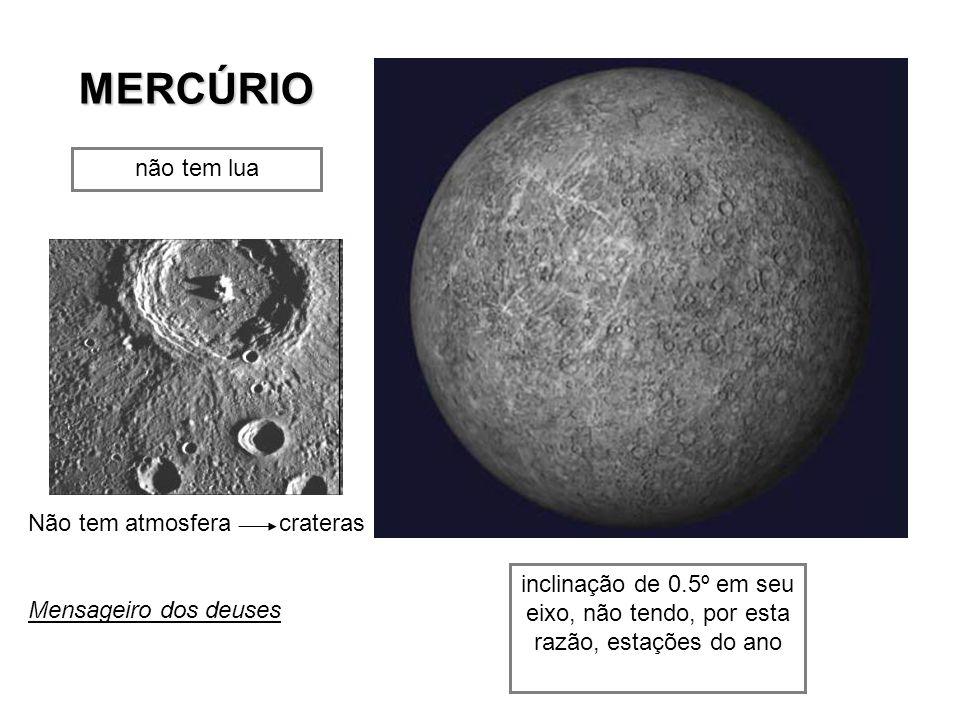 MERCÚRIO não tem lua inclinação de 0.5º em seu eixo, não tendo, por esta razão, estações do ano Não tem atmosfera crateras Mensageiro dos deuses