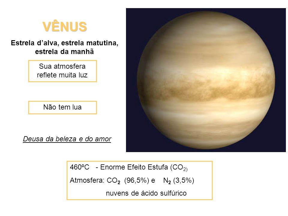 VÊNUS Estrela dalva, estrela matutina, estrela da manhã 460ºC - Enorme Efeito Estufa (CO 2) Atmosfera: CO 2 (96,5%) e N 2 (3,5%) nuvens de ácido sulfú