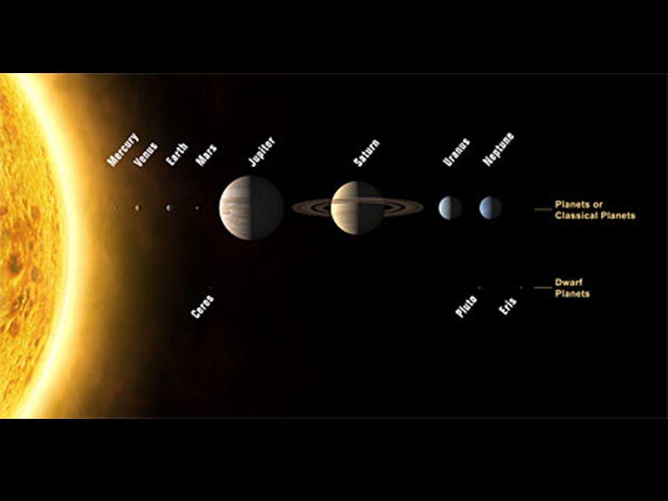 Planetas, Planetas anões e Plutoides 8 planetas no sistema solar: Mercúrio, Vênus, Terra, Marte, Júpiter, Saturno, Urano e Netuno 5 planetas anões: Ceres, Plutão, Éris, Makemake e Haumea 4 plutoides: Plutão, Éris, Makemake e Haumea