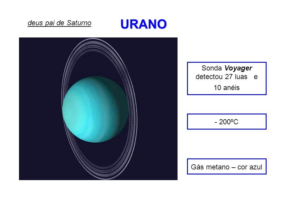 URANO Sonda Voyager detectou 27 luas e 10 anéis - 200ºC Gás metano – cor azul deus pai de Saturno