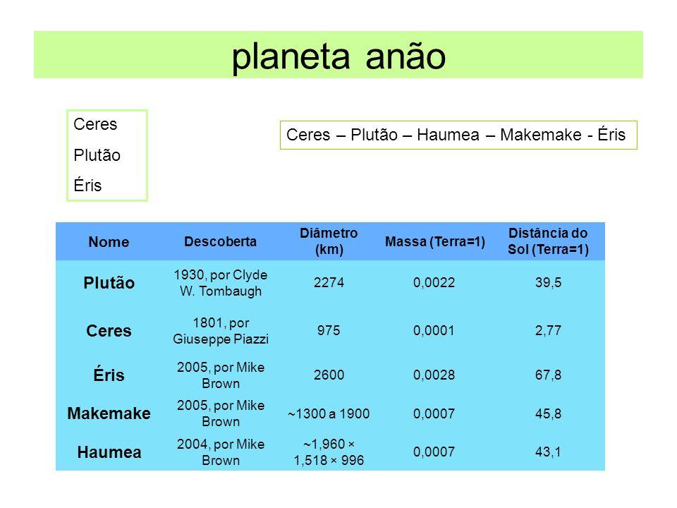 planeta anão Ceres Plutão Éris Os Planetas Anões (lista atualizada em abril/2009) Nome Descoberta Diâmetro (km) Massa (Terra=1) Distância do Sol (Terr