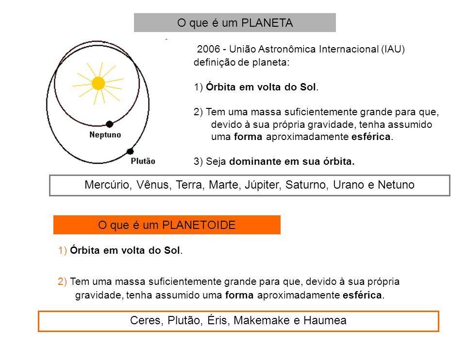 2006 - União Astronômica Internacional (IAU) definição de planeta: 1) Órbita em volta do Sol. 2) Tem uma massa suficientemente grande para que, devido