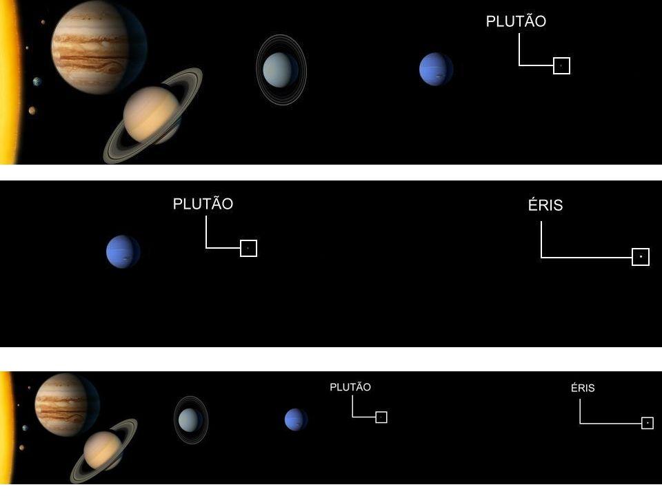 planeta anão Ceres Plutão Éris Os Planetas Anões (lista atualizada em abril/2009) Nome Descoberta Diâmetro (km) Massa (Terra=1) Distância do Sol (Terra=1) Plutão 1930, por Clyde W.