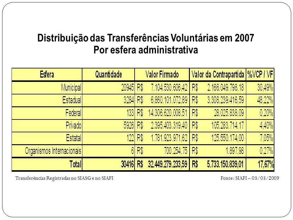 Distribuição das Transferências Voluntárias em 2007 Por esfera administrativa Fonte: SIAFI – 03/03/2009Transferências Registradas no SIASG e no SIAFI