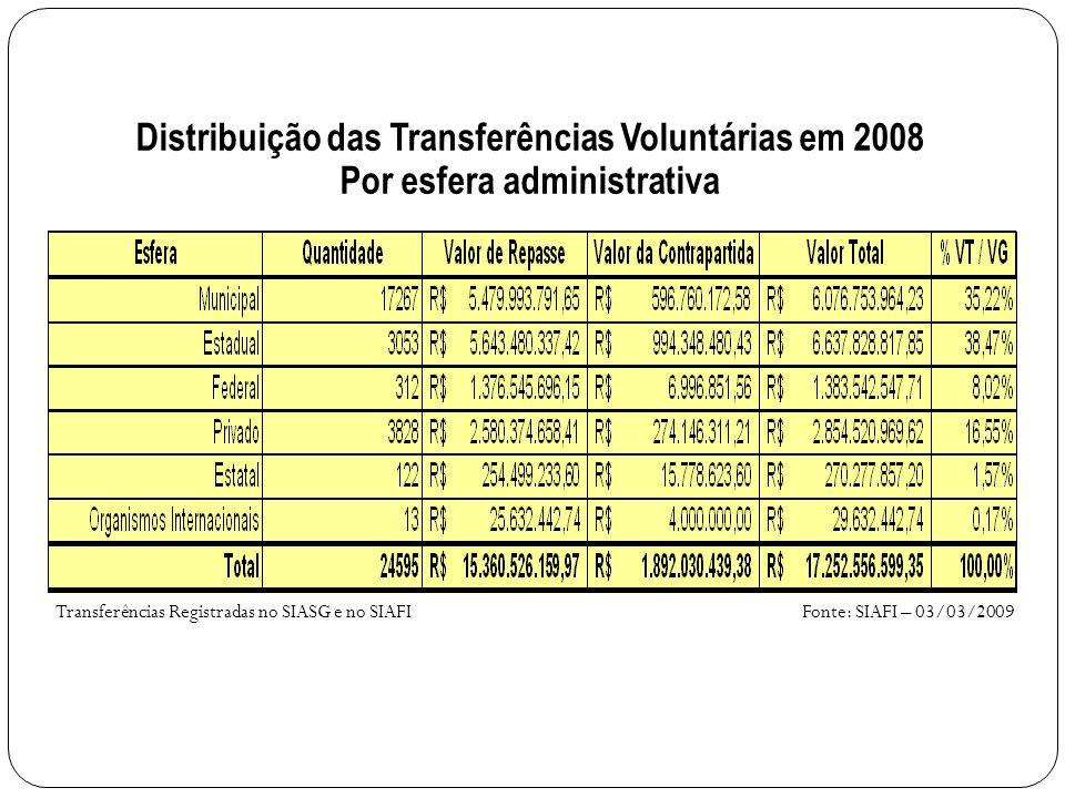 Fonte: SIAFI – 03/03/2009Transferências Registradas no SIASG e no SIAFI Distribuição das Transferências Voluntárias em 2008 Por esfera administrativa