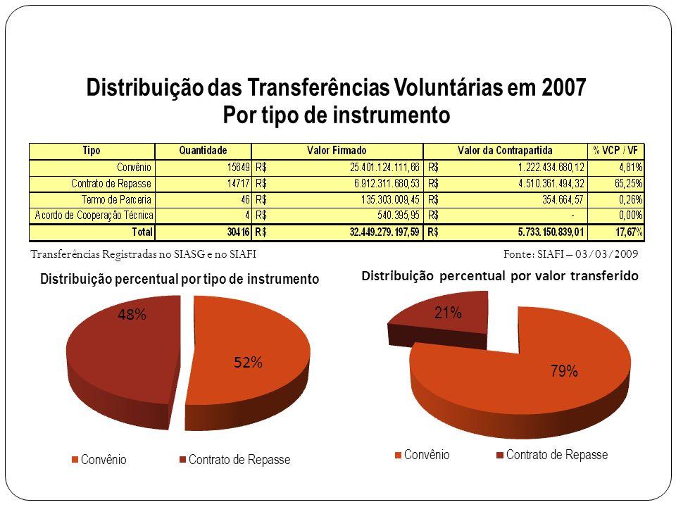48% 52% Distribuição das Transferências Voluntárias em 2007 Por tipo de instrumento Fonte: SIAFI – 03/03/2009Transferências Registradas no SIASG e no SIAFI