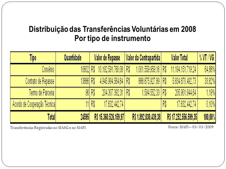 Fonte: SIAFI – 03/03/2009 Transferências Registradas no SIASG e no SIAFI Distribuição das Transferências Voluntárias em 2008 Por tipo de instrumento