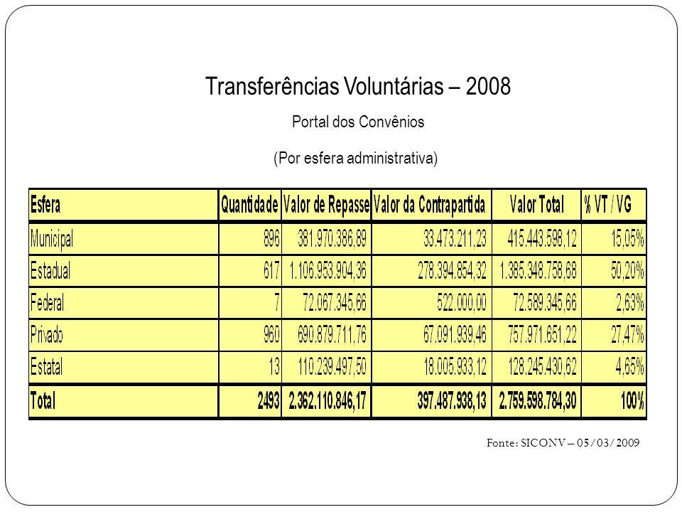 Transferências Voluntárias – 2008 Portal dos Convênios (Por esfera administrativa) Fonte: SICONV – 05/03/2009