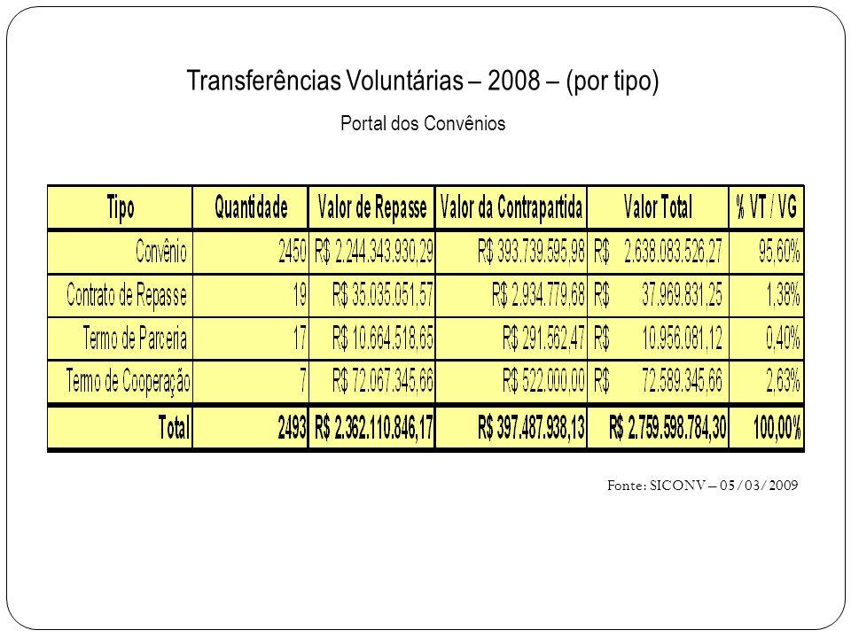 Transferências Voluntárias – 2008 – (por tipo) Portal dos Convênios Fonte: SICONV – 05/03/2009