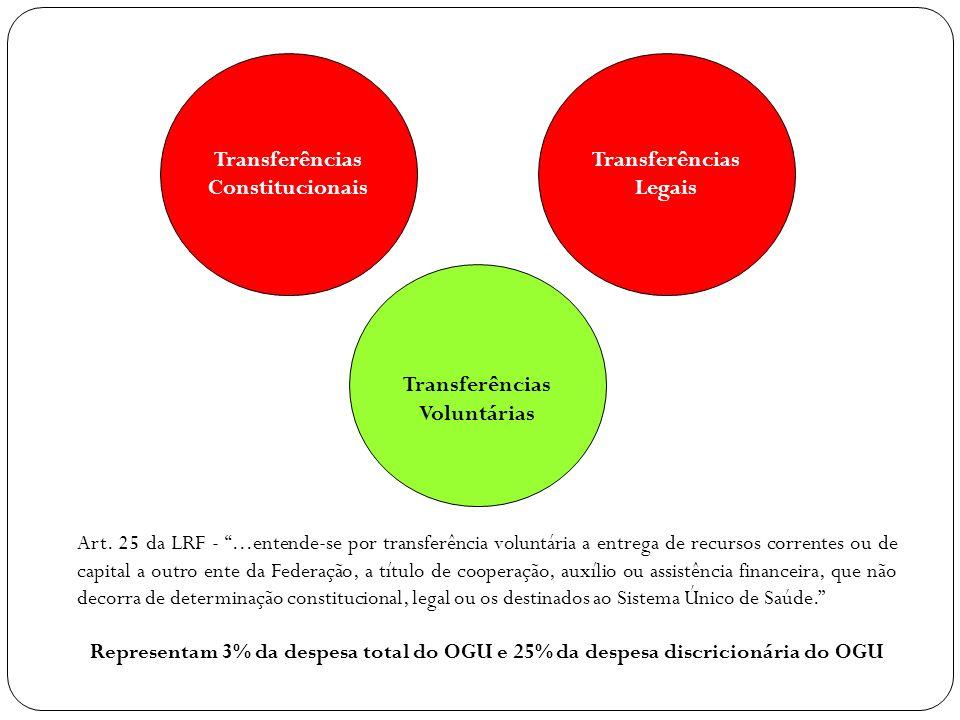 Transferências Constitucionais Transferências Legais Transferências Voluntárias Art. 25 da LRF -...entende-se por transferência voluntária a entrega d