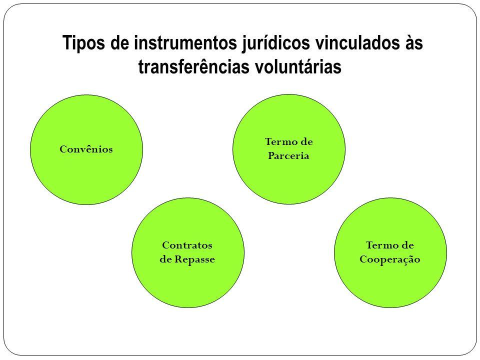 Convênios Contratos de Repasse Termo de Parceria Termo de Cooperação Tipos de instrumentos jurídicos vinculados às transferências voluntárias