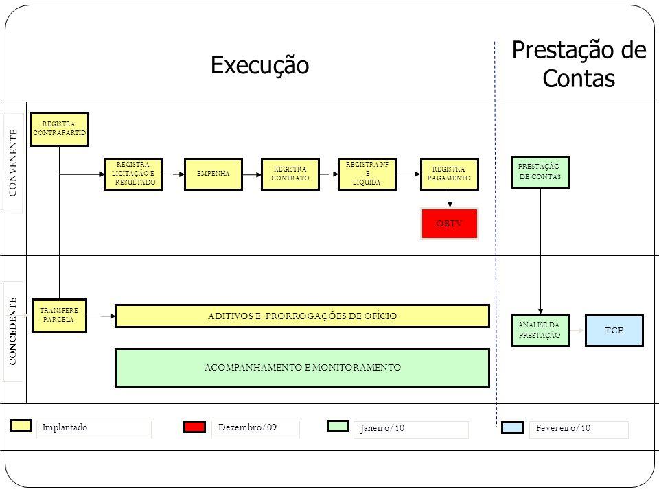 REGISTRA LICITAÇÃO E RESULTADO TRANSFERE PARCELA CONCEDENTE CONVENENTE REGISTRA CONTRAPARTID ADITIVOS E PRORROGAÇÕES DE OFÍCIO REGISTRA NF E LIQUIDA R