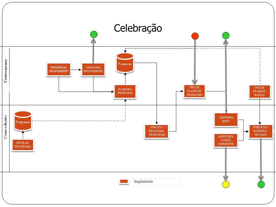 CREDENCIA PROPONENTE CREDENCIA PROPONENTE ELABORA PROPOSTA ELABORA PROPOSTA INCLUI PLANO DE TRABALHO INCLUI PLANO DE TRABALHO DIVULGA PROGRAMA DIVULGA PROGRAMA ANALISA / SELECIONA PROPOSTAS ANALISA / SELECIONA PROPOSTAS Concedente Convenente CADASTRA PROPONENTE CADASTRA PROPONENTE Programas Propostas EMPENHA UGTV EMPENHA UGTV INCLUI PROJETO BÁSICO INCLUI PROJETO BÁSICO PUBLICA E REGISTRA NO SIAFI PUBLICA E REGISTRA NO SIAFI Implantado ABERTURA CONTA CORRENTE ABERTURA CONTA CORRENTE Celebração