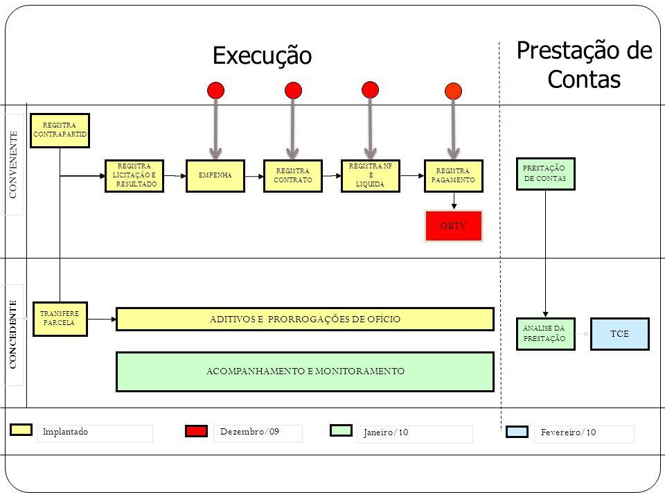 REGISTRA LICITAÇÃO E RESULTADO TRANSFERE PARCELA CONCEDENTE CONVENENTE REGISTRA CONTRAPARTID ADITIVOS E PRORROGAÇÕES DE OFÍCIO REGISTRA NF E LIQUIDA REGISTRA PAGAMENTO REGISTRA CONTRATO EMPENHA Prestação de Contas ACOMPANHAMENTO E MONITORAMENTO OBTV Implantado Fevereiro/10 Dezembro/09 PRESTAÇÃO DE CONTAS ANALISE DA PRESTAÇÃO TCE Execução Janeiro/10