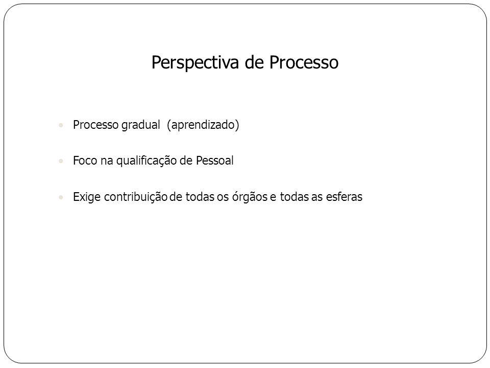 Processo gradual (aprendizado) Foco na qualificação de Pessoal Exige contribuição de todas os órgãos e todas as esferas Perspectiva de Processo