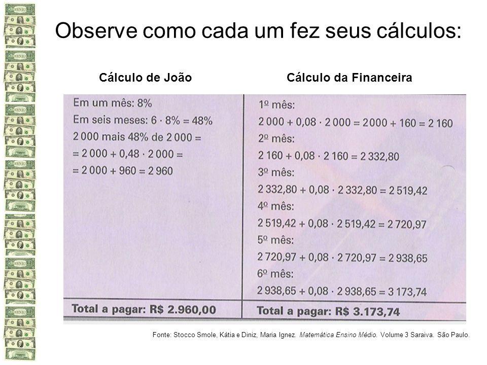 Observe como cada um fez seus cálculos: Cálculo de JoãoCálculo da Financeira Fonte: Stocco Smole, Kátia e Diniz, Maria Ignez. Matemática Ensino Médio.