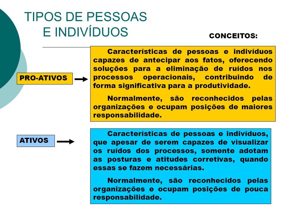 TIPOS DE PESSOAS E INDIVÍDUOS CONCEITOS: PRO-ATIVOS ATIVOS Características de pessoas e indivíduos capazes de antecipar aos fatos, oferecendo soluções
