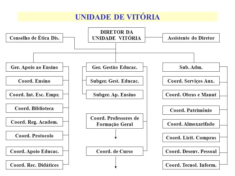 UNIDADE DE VITÓRIA Conselho de Ética Dis.Assistente do Diretor DIRETOR DA UNIDADE VITÓRIA Ger.