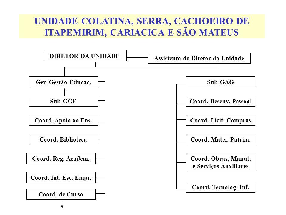 UNIDADE COLATINA, SERRA, CACHOEIRO DE ITAPEMIRIM, CARIACICA E SÃO MATEUS Ger.