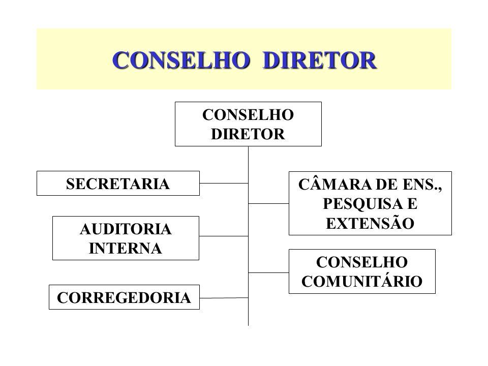 CONSELHO DIRETOR CONSELHO COMUNITÁRIO AUDITORIA INTERNA CÂMARA DE ENS., PESQUISA E EXTENSÃO CORREGEDORIA SECRETARIA