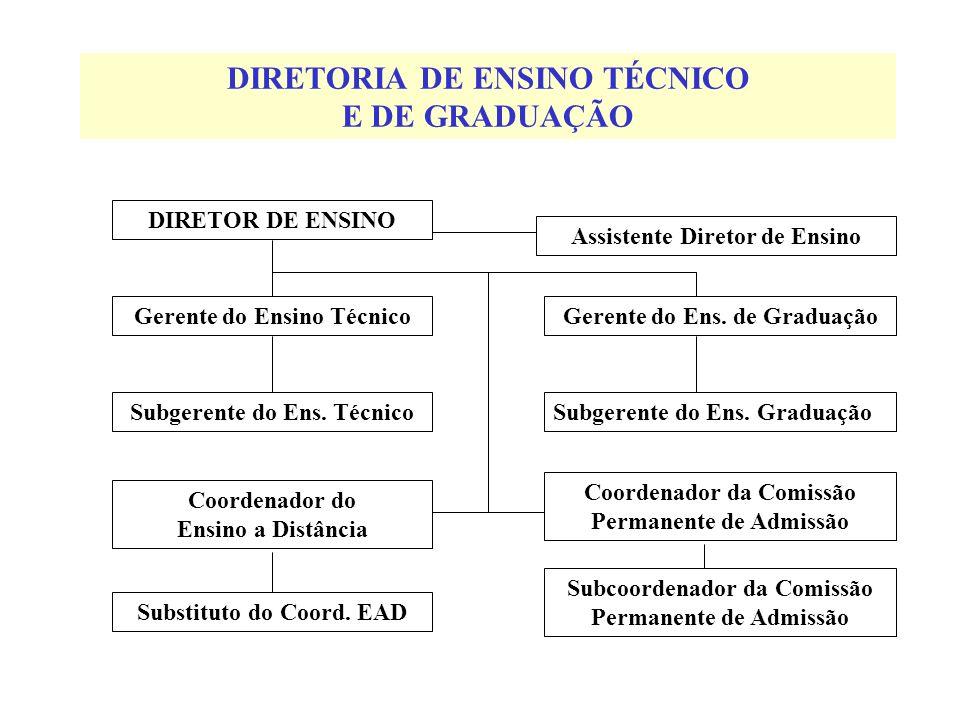 DIRETORIA DE ENSINO TÉCNICO E DE GRADUAÇÃO DIRETOR DE ENSINO Gerente do Ensino Técnico Subgerente do Ens. Técnico Substituto do Coord. EAD Subcoordena