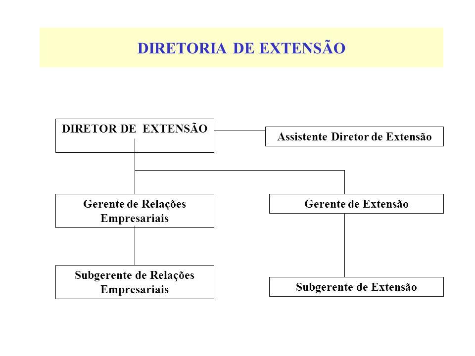 DIRETORIA DE EXTENSÃO DIRETOR DE EXTENSÃO Gerente de Relações Empresariais Subgerente de Extensão Gerente de Extensão Assistente Diretor de Extensão S