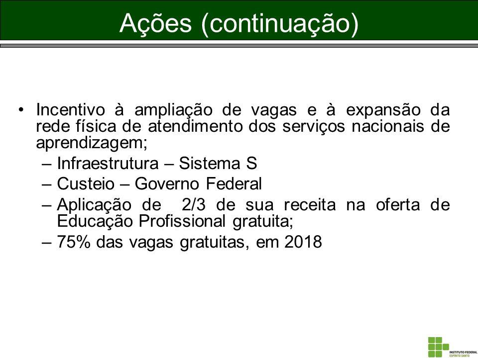 Ações (continuação) Incentivo à ampliação de vagas e à expansão da rede física de atendimento dos serviços nacionais de aprendizagem; –Infraestrutura