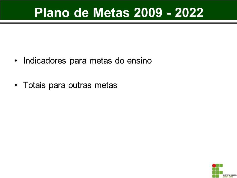 Plano de Metas 2009 - 2022 Indicadores para metas do ensino Totais para outras metas