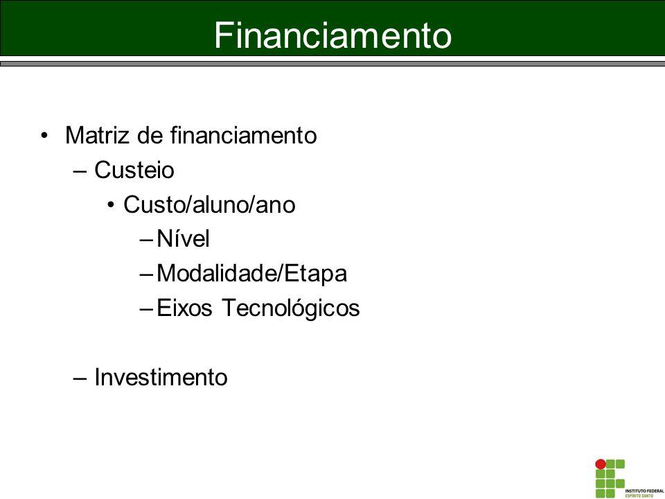 Financiamento Matriz de financiamento –Custeio Custo/aluno/ano –Nível –Modalidade/Etapa –Eixos Tecnológicos –Investimento