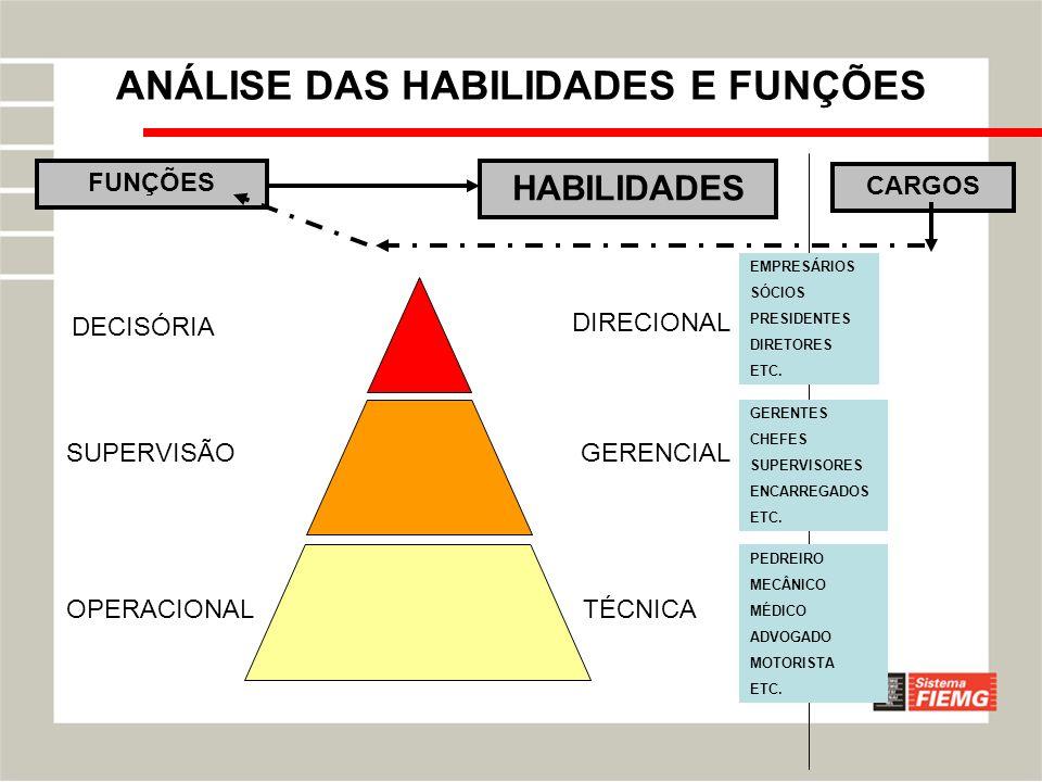 ANÁLISE DAS HABILIDADES E FUNÇÕES HABILIDADES DECISÓRIA GERENCIAL OPERACIONAL SUPERVISÃO TÉCNICA DIRECIONAL FUNÇÕES CARGOS EMPRESÁRIOS SÓCIOS PRESIDEN