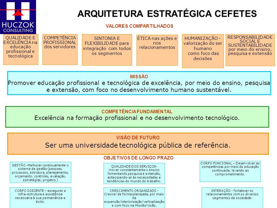 ARQUITETURA ESTRATÉGICA CEFETES VALORES COMPARTILHADOS MISSÃO Promover educação profissional e tecnológica de excelência, por meio do ensino, pesquisa