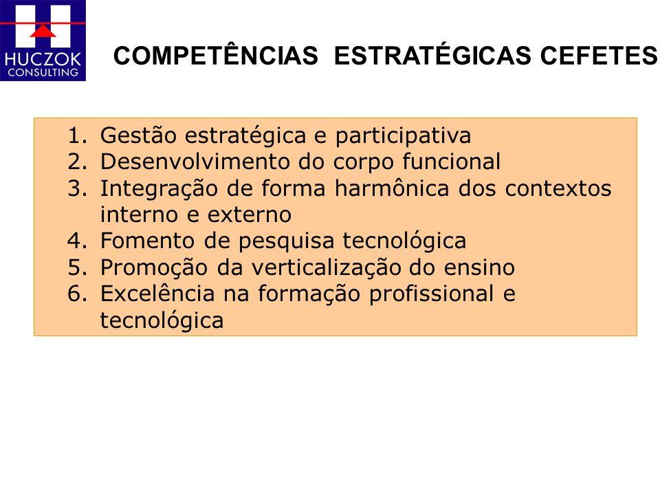COMPETÊNCIAS ESTRATÉGICAS CEFETES 1.Gestão estratégica e participativa 2.Desenvolvimento do corpo funcional 3.Integração de forma harmônica dos contex