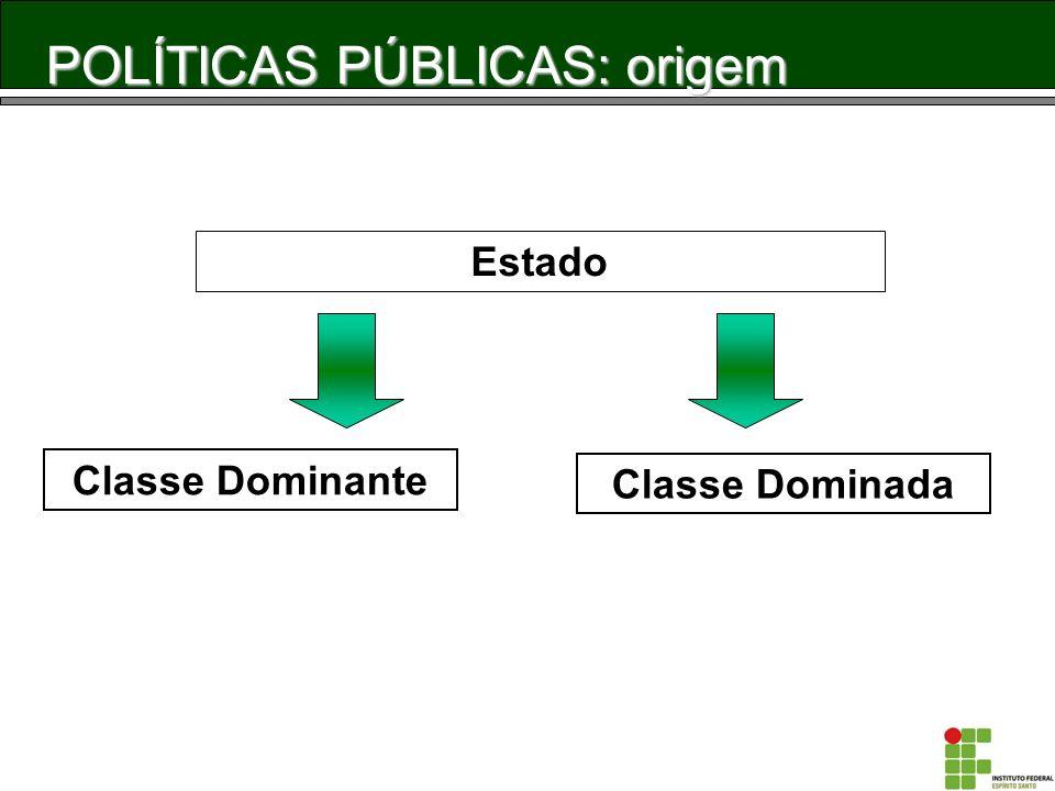 POLÍTICAS PÚBLICAS: origem Classe Dominante Estado Classe Dominada