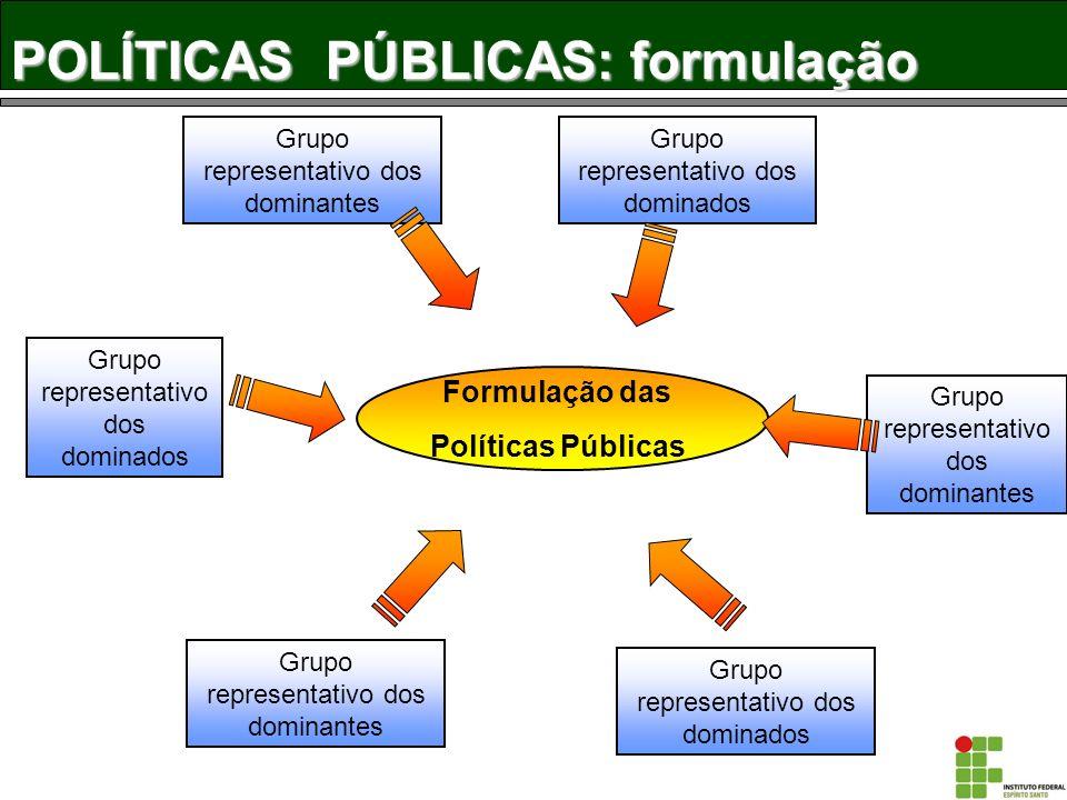 POLÍTICAS PÚBLICAS: articulação e seletividade Movimento de articulação Mecanismos de seletividade Estado Parlamento