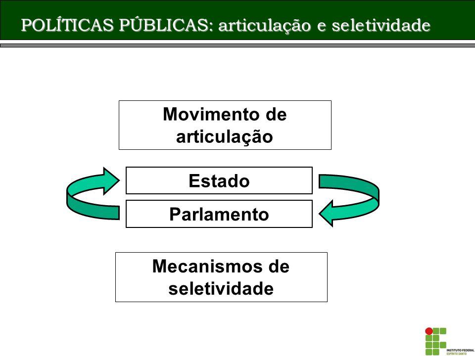 POLÍTICAS PÚBLICAS Políticas de Estado Políticas de Governo Constituição e Leis Decretos, Portarias, Resoluções, Programas e Projetos.