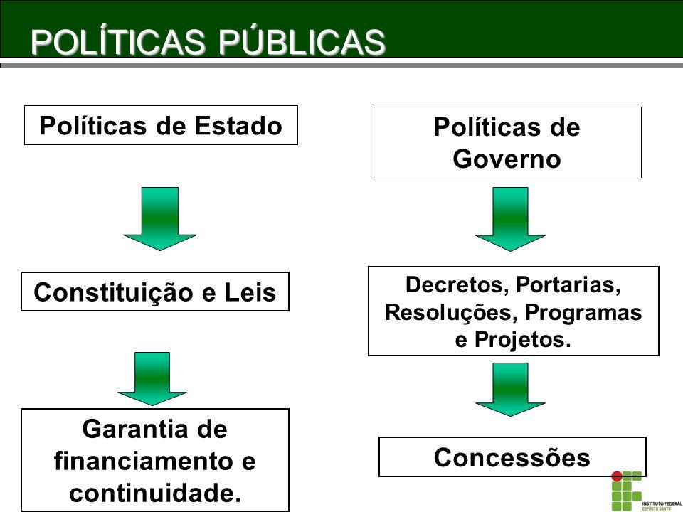 POLÍTICAS PÚBLICAS Políticas de Estado Políticas de Governo Constituição e Leis Decretos, Portarias, Resoluções, Programas e Projetos. Garantia de fin