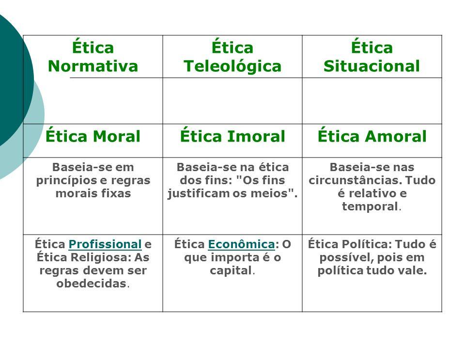 Ética Normativa Ética Teleológica Ética Situacional Ética MoralÉtica ImoralÉtica Amoral Baseia-se em princípios e regras morais fixas Baseia-se na éti