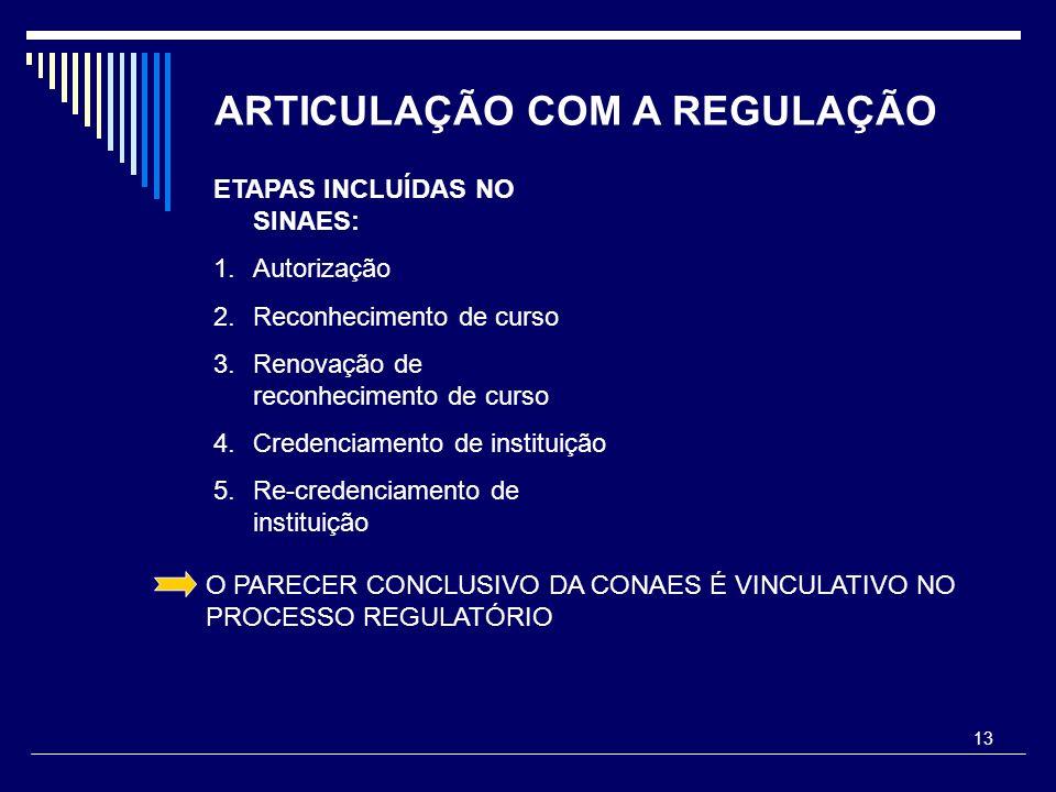 13 ARTICULAÇÃO COM A REGULAÇÃO ETAPAS INCLUÍDAS NO SINAES: 1.Autorização 2.Reconhecimento de curso 3.Renovação de reconhecimento de curso 4.Credenciam