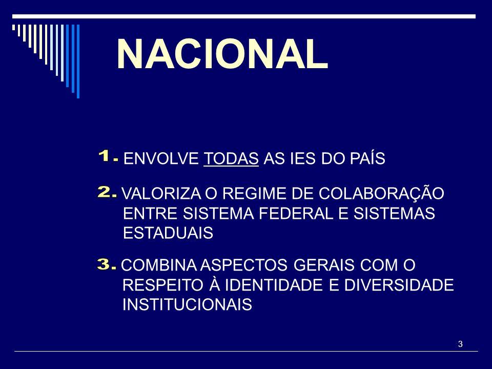 3 NACIONAL ENVOLVE TODAS AS IES DO PAÍS VALORIZA O REGIME DE COLABORAÇÃO ENTRE SISTEMA FEDERAL E SISTEMAS ESTADUAIS COMBINA ASPECTOS GERAIS COM O RESP