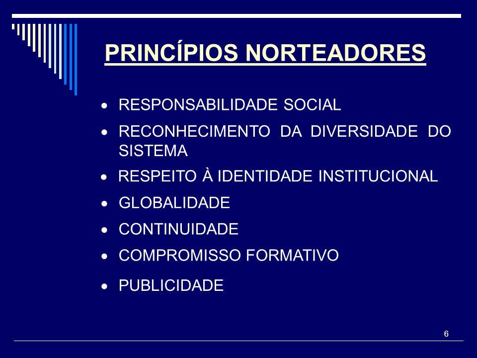 6 PRINCÍPIOS NORTEADORES RESPONSABILIDADE SOCIAL RECONHECIMENTO DA DIVERSIDADE DO SISTEMA RESPEITO À IDENTIDADE INSTITUCIONAL GLOBALIDADE CONTINUIDADE