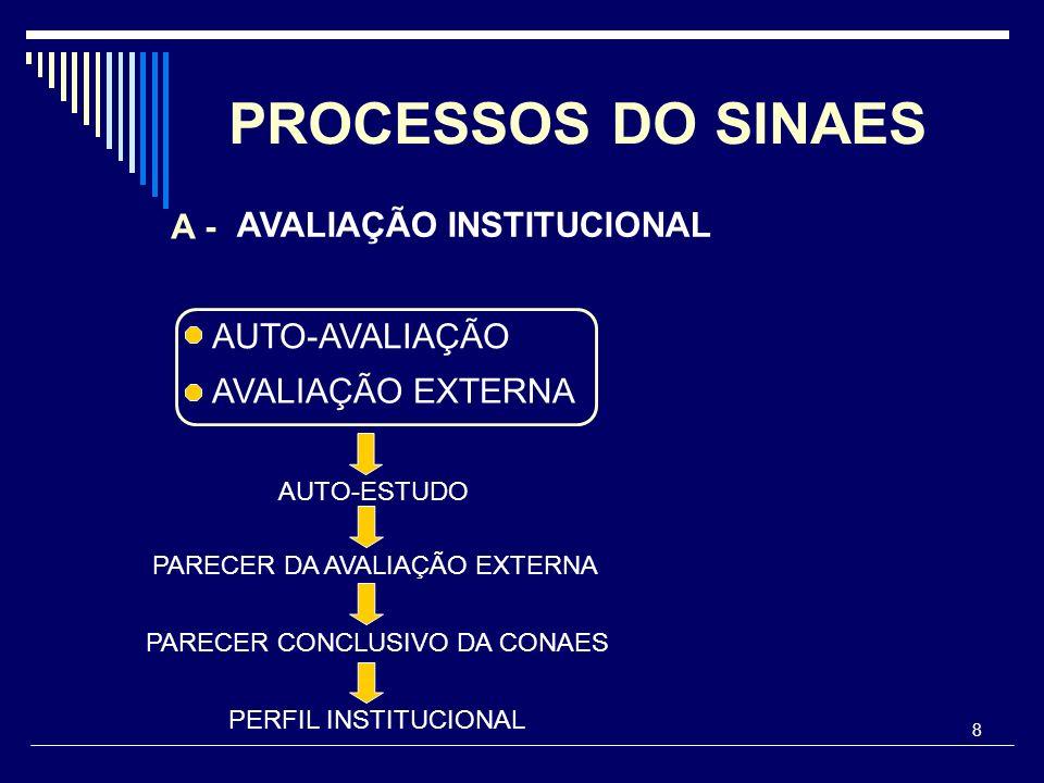 9 PRINCIPAIS INSTRUMENTOS DO SINAES.